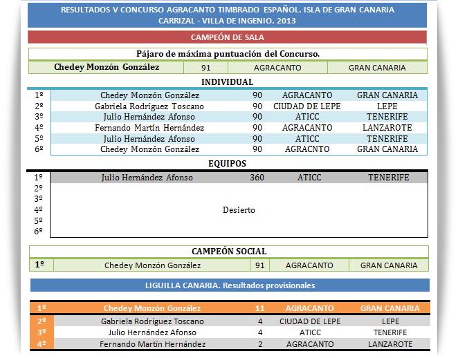 resultadosagracanto2013